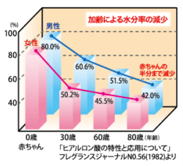 %e3%83%92%e3%82%a2%e3%83%ab%e3%83%ad%e3%83%b3%e9%85%b8%e5%b9%b4%e9%bd%a2